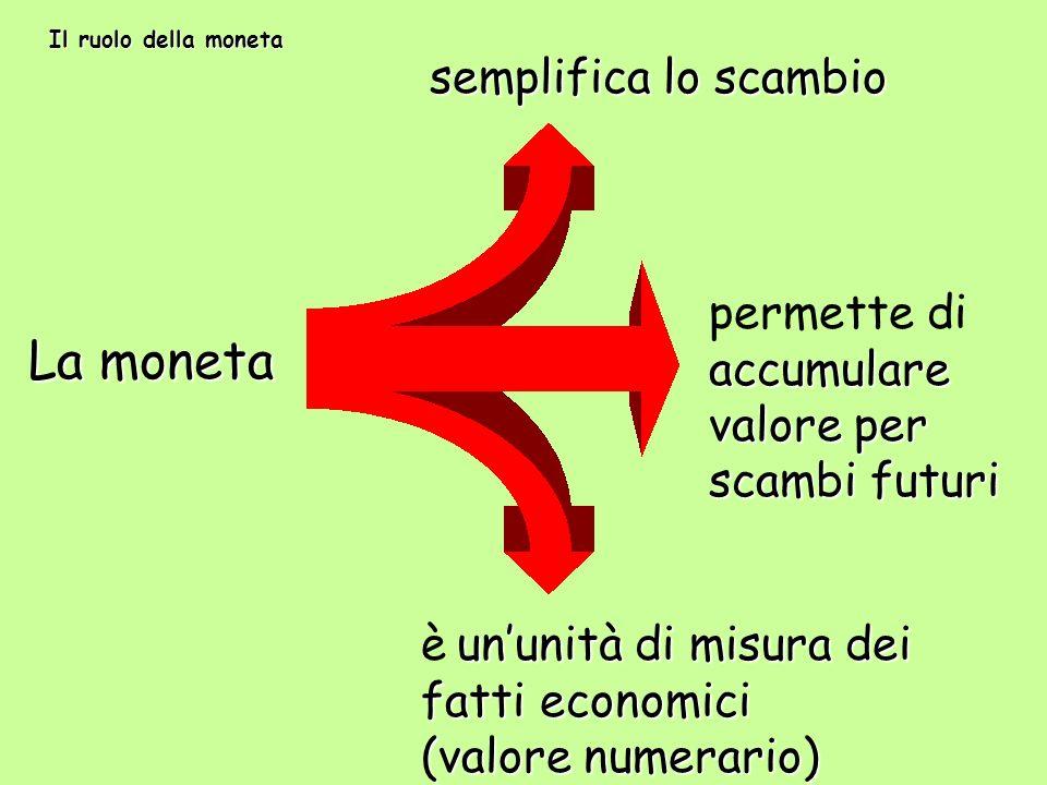 La moneta semplifica lo scambio accumulare valore per scambi futuri permette di accumulare valore per scambi futuri ununità di misura dei fatti econom