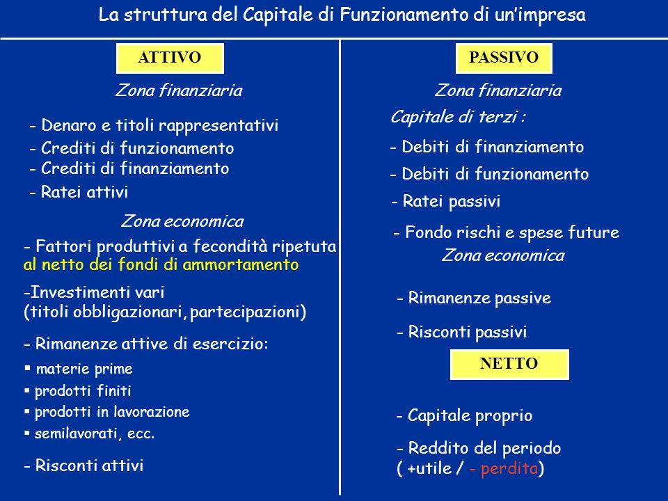 - Reddito del periodo ( +utile / - perdita) - Ratei attivi - Ratei passivi - Risconti attivi - Rimanenze passive - Risconti passivi - Rimanenze attive