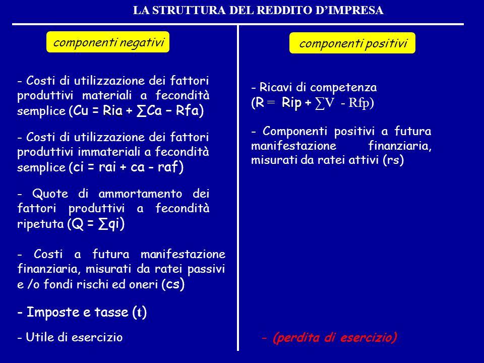 LA STRUTTURA DEL REDDITO DIMPRESA componenti negativi componenti positivi Ria - Costi di utilizzazione dei fattori produttivi materiali a fecondità se