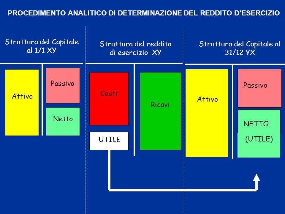Struttura del reddito di esercizio XY Costi Ricavi UTILE Attivo Passivo Netto Struttura del Capitale al 1/1 XY Attivo Passivo NETTO Struttura del Capi
