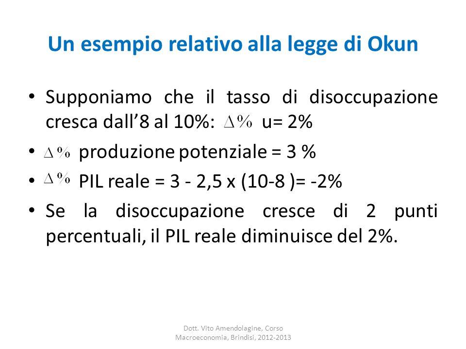Un esempio relativo alla legge di Okun Supponiamo che il tasso di disoccupazione cresca dall8 al 10%: u= 2% produzione potenziale = 3 % PIL reale = 3