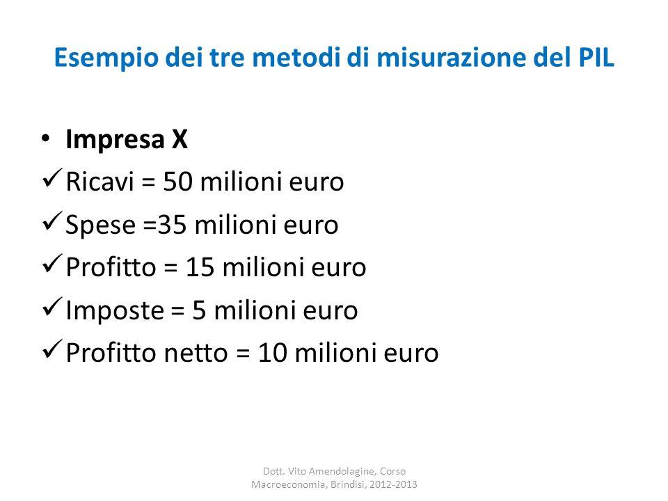 Esempio dei tre metodi di misurazione del PIL Impresa X Ricavi = 50 milioni euro Spese =35 milioni euro Profitto = 15 milioni euro Imposte = 5 milioni