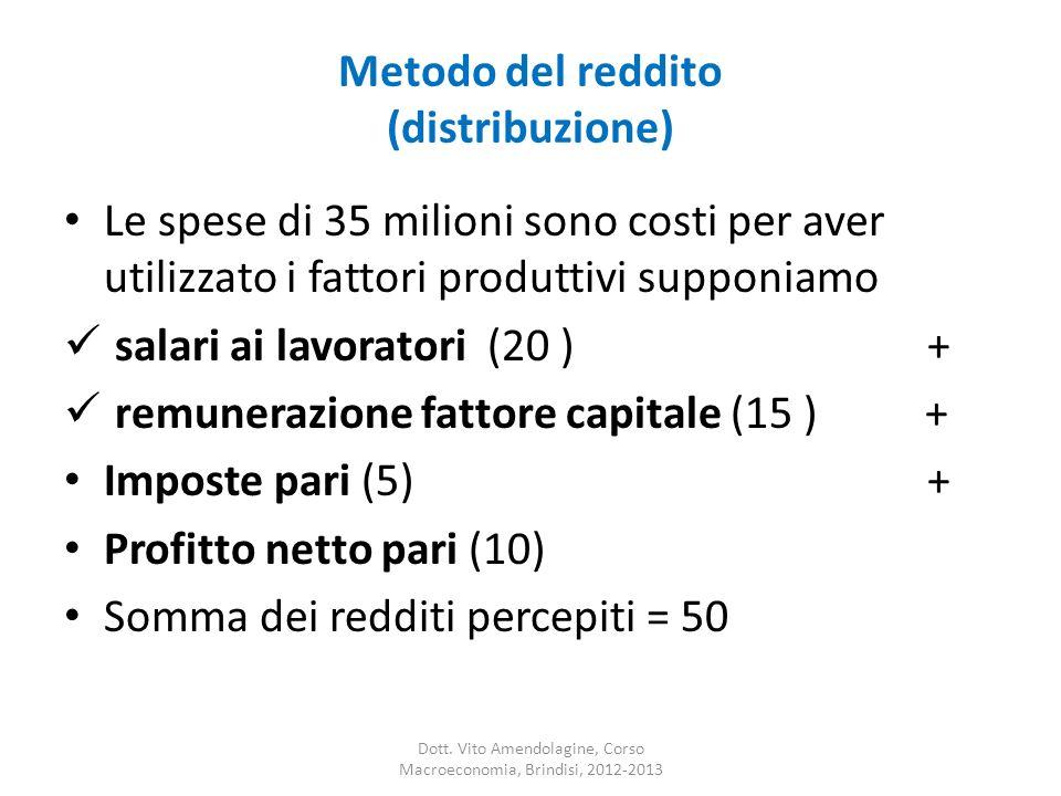 Metodo del reddito (distribuzione) Le spese di 35 milioni sono costi per aver utilizzato i fattori produttivi supponiamo salari ai lavoratori (20 ) +