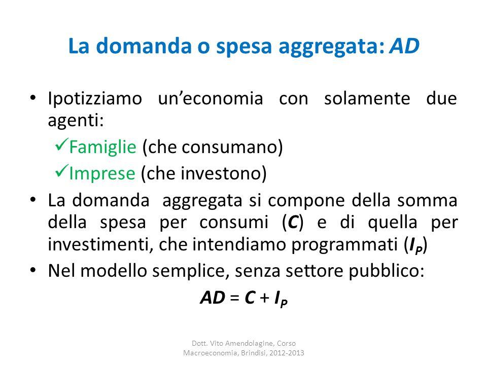 La domanda o spesa aggregata: AD Ipotizziamo uneconomia con solamente due agenti: Famiglie (che consumano) Imprese (che investono) La domanda aggregat