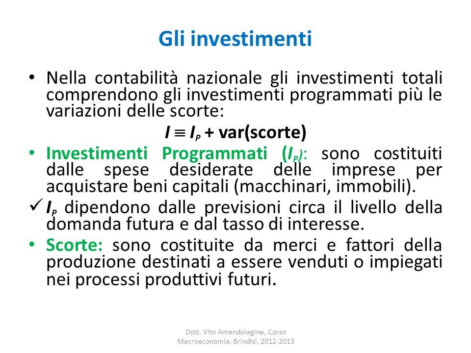 Gli investimenti Nella contabilità nazionale gli investimenti totali comprendono gli investimenti programmati più le variazioni delle scorte: I I P +