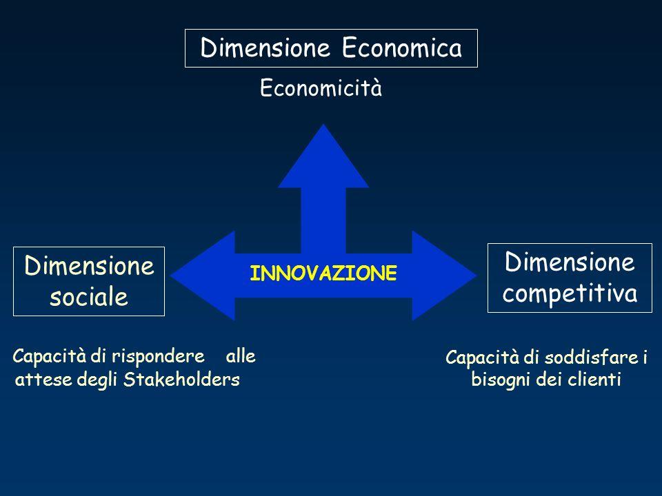 Capacità di soddisfare i bisogni dei clienti Capacità di rispondere alle attese degli Stakeholders INNOVAZIONE Dimensione Economica Dimensione competitiva Dimensione sociale Economicità