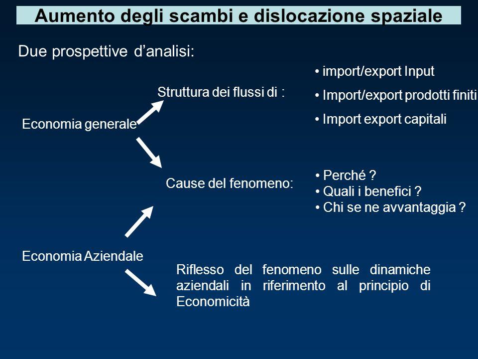 Aumento degli scambi e dislocazione spaziale Due prospettive danalisi: Economia generale Economia Aziendale import/export Input Import/export prodotti finiti Import export capitali Perché .