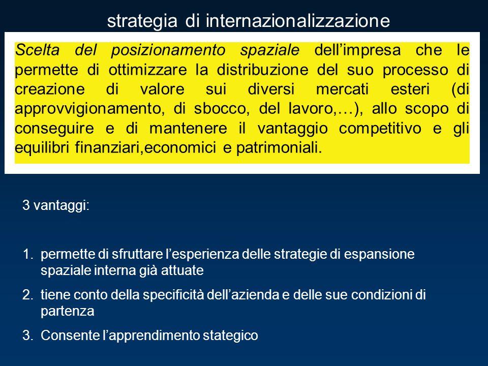 strategia di internazionalizzazione Scelta del posizionamento spaziale dellimpresa che le permette di ottimizzare la distribuzione del suo processo di creazione di valore sui diversi mercati esteri (di approvvigionamento, di sbocco, del lavoro,…), allo scopo di conseguire e di mantenere il vantaggio competitivo e gli equilibri finanziari,economici e patrimoniali.