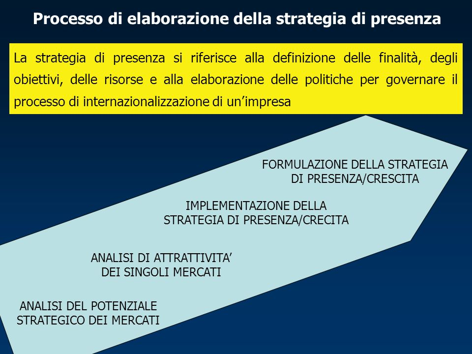 Processo di elaborazione della strategia di presenza La strategia di presenza si riferisce alla definizione delle finalità, degli obiettivi, delle risorse e alla elaborazione delle politiche per governare il processo di internazionalizzazione di unimpresa ANALISI DEL POTENZIALE STRATEGICO DEI MERCATI ANALISI DI ATTRATTIVITA DEI SINGOLI MERCATI FORMULAZIONE DELLA STRATEGIA DI PRESENZA/CRESCITA IMPLEMENTAZIONE DELLA STRATEGIA DI PRESENZA/CRECITA