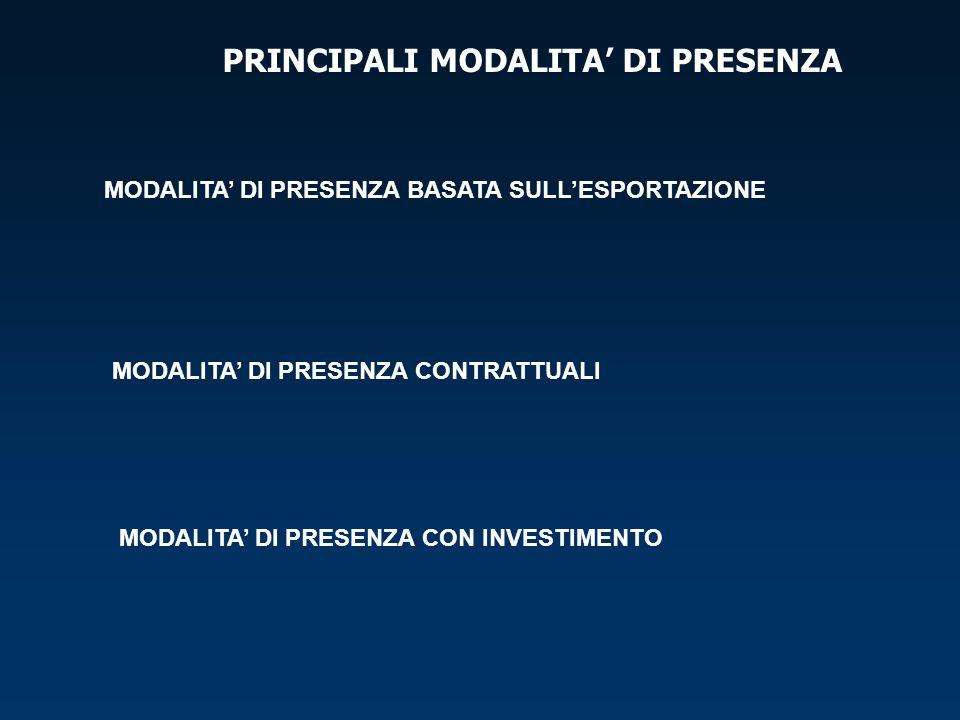 PRINCIPALI MODALITA DI PRESENZA MODALITA DI PRESENZA BASATA SULLESPORTAZIONE MODALITA DI PRESENZA CONTRATTUALI MODALITA DI PRESENZA CON INVESTIMENTO