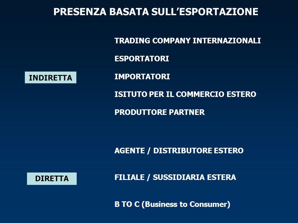 TRADING COMPANY INTERNAZIONALI ESPORTATORI IMPORTATORI ISITUTO PER IL COMMERCIO ESTERO PRODUTTORE PARTNER PRESENZA BASATA SULLESPORTAZIONE DIRETTA INDIRETTA AGENTE / DISTRIBUTORE ESTERO FILIALE / SUSSIDIARIA ESTERA B TO C (Business to Consumer)