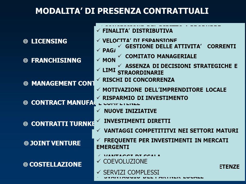 MODALITA DI PRESENZA CONTRATTUALI LICENSING COSTELLAZIONE JOINT VENTURE CONTRATTI TURNKEY CONTRACT MANUFACTURING MANAGEMENT CONTRACT FRANCHISINNG CONCESSIONE DEL DIRITTO A PRODURRE PAGAMENTO DI ROYALITIES CLAUSOLE DI PROTEZIONE INNVOZIONI DI PRODOTTO / PROCESSO TRASFERIMENTO DI KNOW HOW MOTIVAZIONE DELLIMPRENDITORE LOCALE RISPARMIO DI INVESTIMENTO RISCHIO DI PERDITA DI KNOW HOW, BREVETTI E COMPETENZE FINALITA DISTRIBUTIVA VELOCITA DI ESPANSIONE PAGAMENTO DI ROYALITIES MONITORAGGIO SUL FRANCHISEE LIMITAZIONE DEI PROFITTI RISCHI DI CONCORRENZA MOTIVAZIONE DELLIMPRENDITORE LOCALE RISPARMIO DI INVESTIMENTO GESTIONE DELLE ATTIVITA CORRENTI COMITATO MANAGERIALE ASSENZA DI DECISIONI STRATEGICHE E STRAORDINARIE TRASFERIMENTO DI TECNOLOGIA E KNOW HOW ASSISTENZA RIPARTIZIONE DI COSTI E RISCHI COSTRUZIONE DI IMPIANTI CHIAVI IN MANO NUOVE INIZIATIVE INVESTIMENTI DIRETTI VANTAGGI COMPETITITVI NEI SETTORI MATURI FREQUENTE PER INVESTIMENTI IN MERCATI EMERGENTI VANTAGGI DI SCALA RIPARTIZIONE DEI RUOLI E DELLE COMPETENZE SVANTAGGIO DEL PARTNER LOCALE COEVOLUZIONE SERVIZI COMPLESSI