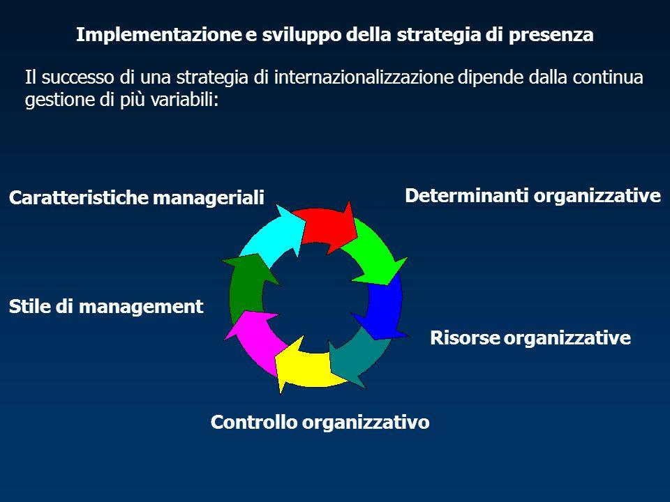 Implementazione e sviluppo della strategia di presenza Il successo di una strategia di internazionalizzazione dipende dalla continua gestione di più variabili: Caratteristiche manageriali Controllo organizzativo Risorse organizzative Determinanti organizzative Stile di management