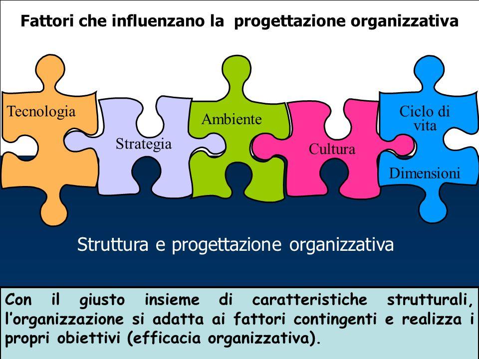 Fattori che influenzano la progettazione organizzativa Strategia Ambiente Tecnologia Cultura Ciclo di vita Dimensioni Con il giusto insieme di caratteristiche strutturali, lorganizzazione si adatta ai fattori contingenti e realizza i propri obiettivi (efficacia organizzativa).