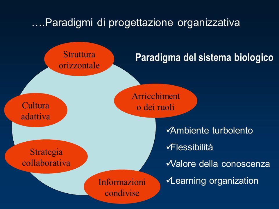 Paradigma del sistema biologico Ambiente turbolento Flessibilità Valore della conoscenza Learning organization Struttura orizzontale Arricchiment o dei ruoli Informazioni condivise Strategia collaborativa Cultura adattiva ….Paradigmi di progettazione organizzativa