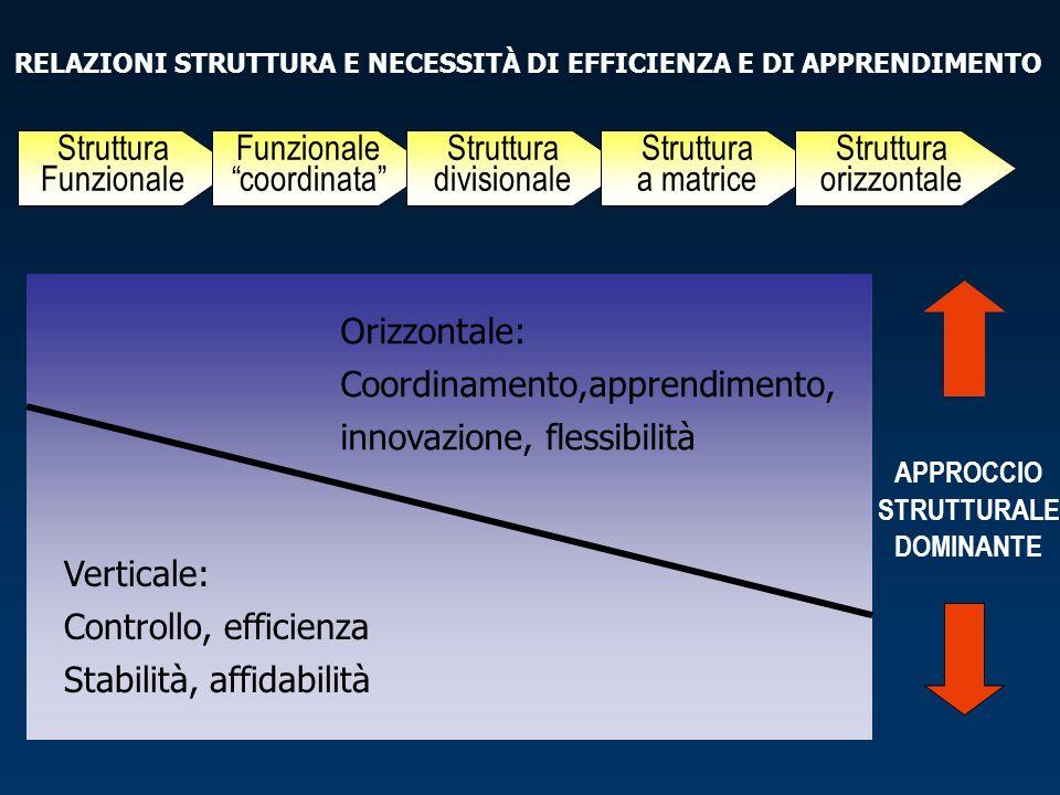 RELAZIONI STRUTTURA E NECESSITÀ DI EFFICIENZA E DI APPRENDIMENTO APPROCCIO STRUTTURALE DOMINANTE Struttura Funzionale Funzionale coordinata Struttura divisionale Struttura a matrice Struttura orizzontale Verticale: Controllo, efficienza Stabilità, affidabilità Orizzontale: Coordinamento,apprendimento, innovazione, flessibilità