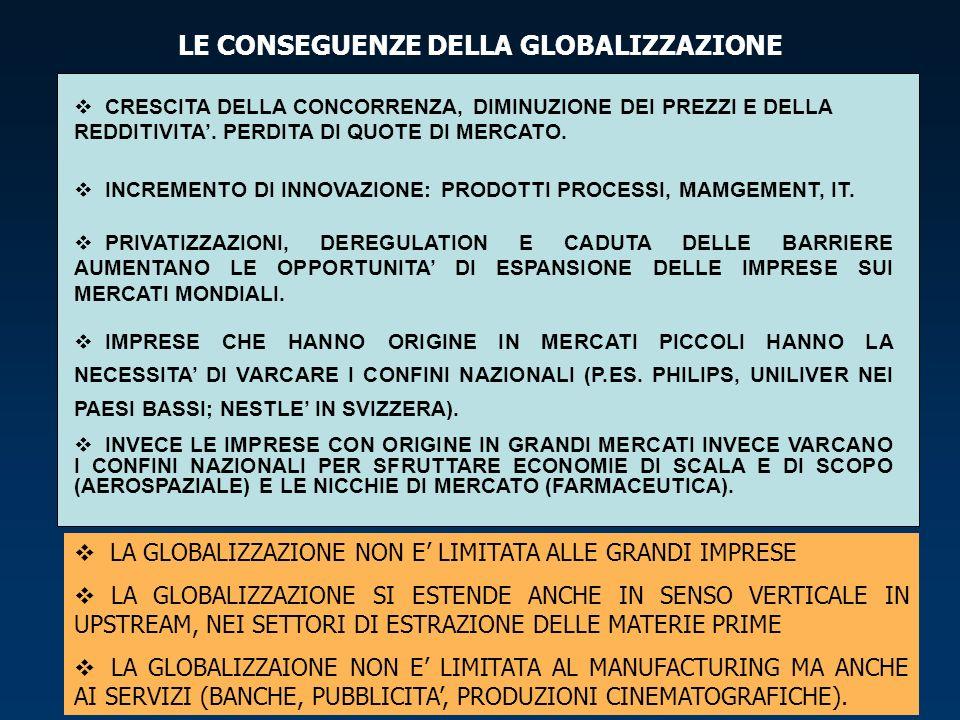 LE CONSEGUENZE DELLA GLOBALIZZAZIONE CRESCITA DELLA CONCORRENZA, DIMINUZIONE DEI PREZZI E DELLA REDDITIVITA.