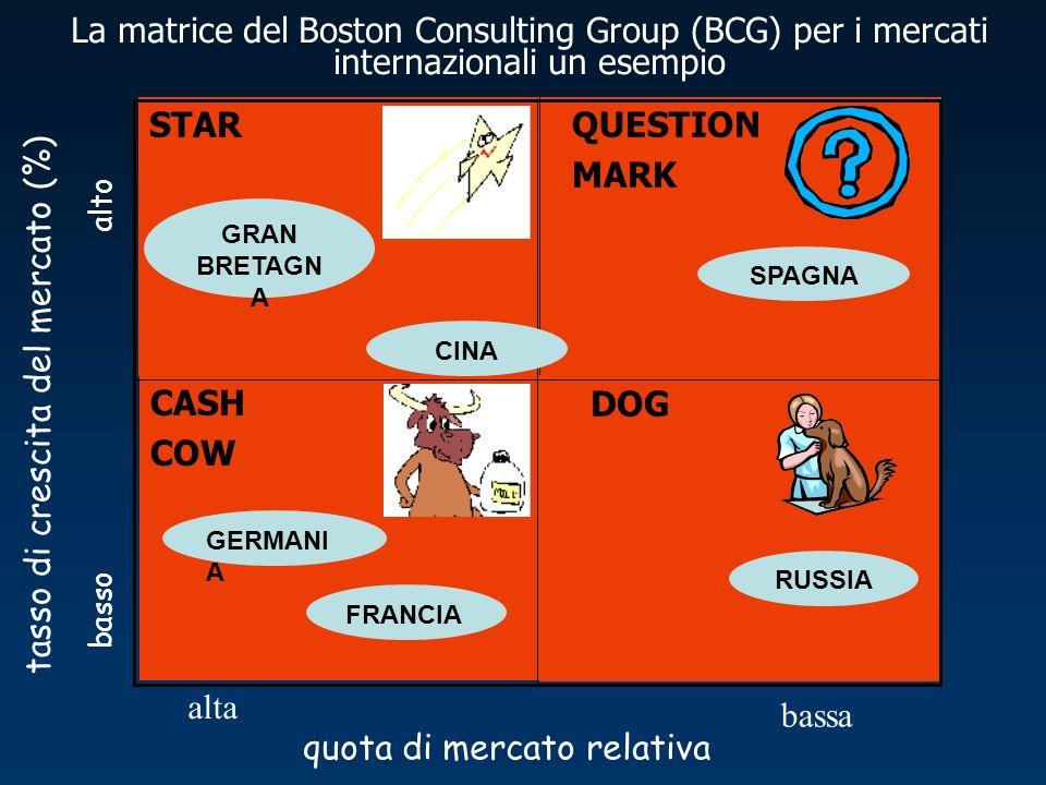 DOG CASH COW STAR QUESTION MARK tasso di crescita del mercato (%) alto basso bassa alta quota di mercato relativa La matrice del Boston Consulting Group (BCG) per i mercati internazionali un esempio GERMANI A FRANCIA CINA GRAN BRETAGN A SPAGNA RUSSIA