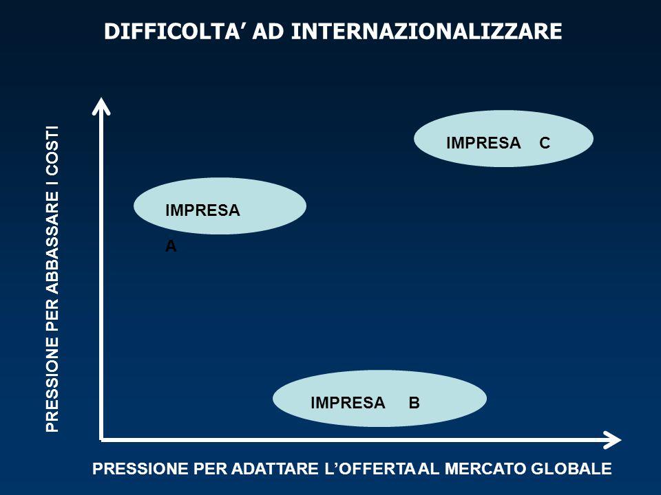 DIFFICOLTA AD INTERNAZIONALIZZARE PRESSIONE PER ABBASSARE I COSTI PRESSIONE PER ADATTARE LOFFERTA AL MERCATO GLOBALE IMPRESA A IMPRESA B IMPRESA C