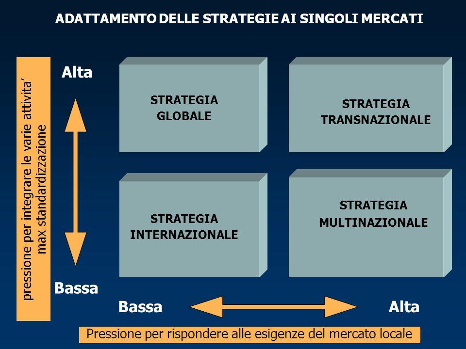 pressione per integrare le varie attivita max standardizzazione Alta Bassa STRATEGIA GLOBALE STRATEGIA TRANSNAZIONALE STRATEGIA MULTINAZIONALE STRATEGIA INTERNAZIONALE Pressione per rispondere alle esigenze del mercato locale BassaAlta ADATTAMENTO DELLE STRATEGIE AI SINGOLI MERCATI