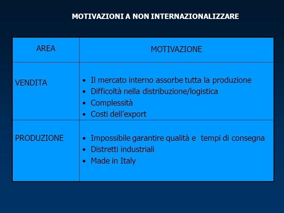MOTIVAZIONI A NON INTERNAZIONALIZZARE AREA MOTIVAZIONE VENDITA Il mercato interno assorbe tutta la produzione Difficoltà nella distribuzione/logistica Complessità Costi dellexport PRODUZIONE Impossibile garantire qualità e tempi di consegna Distretti industriali Made in Italy