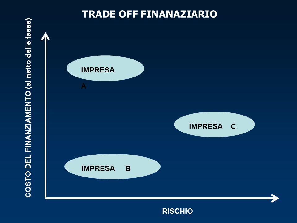 TRADE OFF FINANAZIARIO COSTO DEL FINANZIAMENTO (al netto delle tasse) RISCHIO IMPRESA A IMPRESA B IMPRESA C