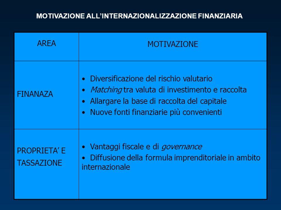 AREA MOTIVAZIONE FINANAZA Diversificazione del rischio valutario Matching tra valuta di investimento e raccolta Allargare la base di raccolta del capitale Nuove fonti finanziarie più convenienti PROPRIETA E TASSAZIONE Vantaggi fiscale e di governance Diffusione della formula imprenditoriale in ambito internazionale MOTIVAZIONE ALLINTERNAZIONALIZZAZIONE FINANZIARIA