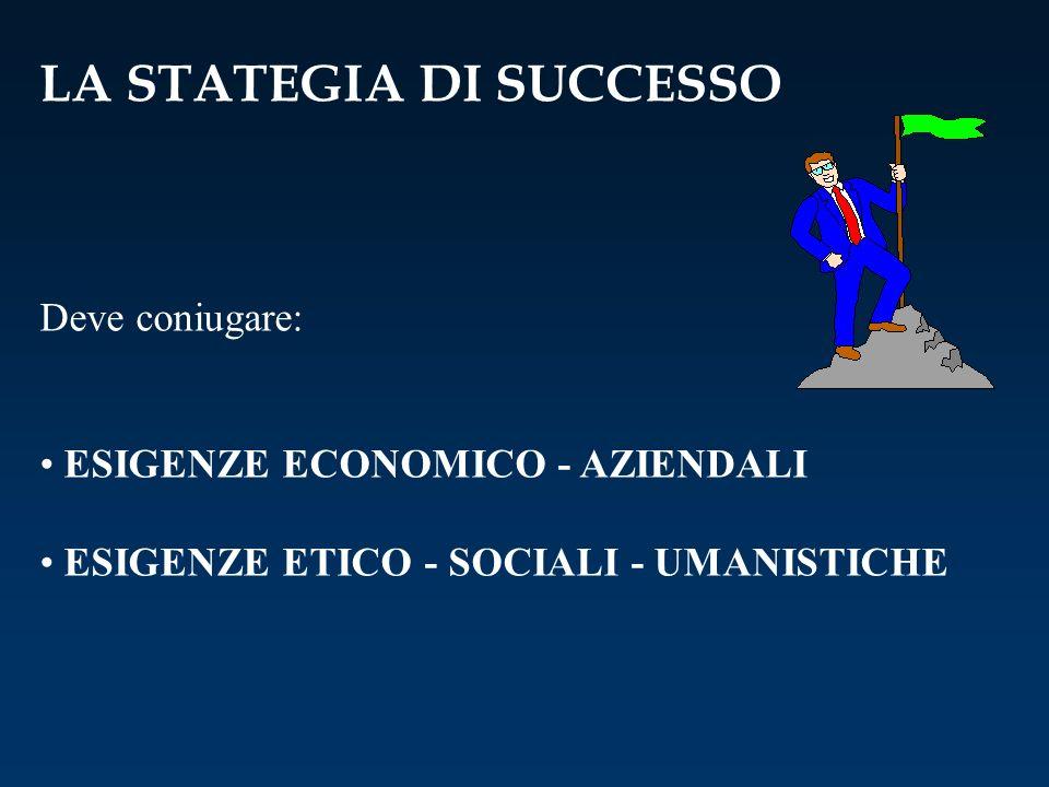 LA STATEGIA DI SUCCESSO Deve coniugare: ESIGENZE ECONOMICO - AZIENDALI ESIGENZE ETICO - SOCIALI - UMANISTICHE