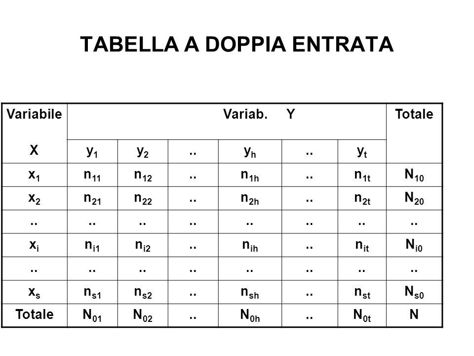 TABELLA A DOPPIA ENTRATA VariabileVariab.YTotale Xy1y1 y2y2..yhyh ytyt x1x1 n 11 n 12..n 1h..n 1t N 10 x2x2 n 21 n 22..n 2h..n 2t N 20.. xixi n i1 n i