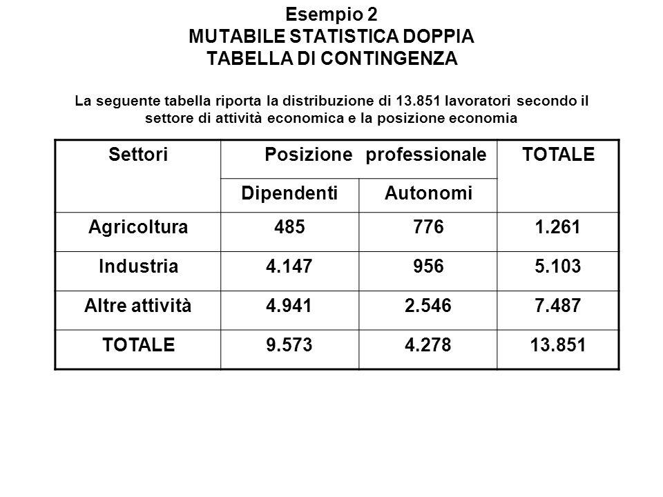 Esempio 2 MUTABILE STATISTICA DOPPIA TABELLA DI CONTINGENZA La seguente tabella riporta la distribuzione di 13.851 lavoratori secondo il settore di at