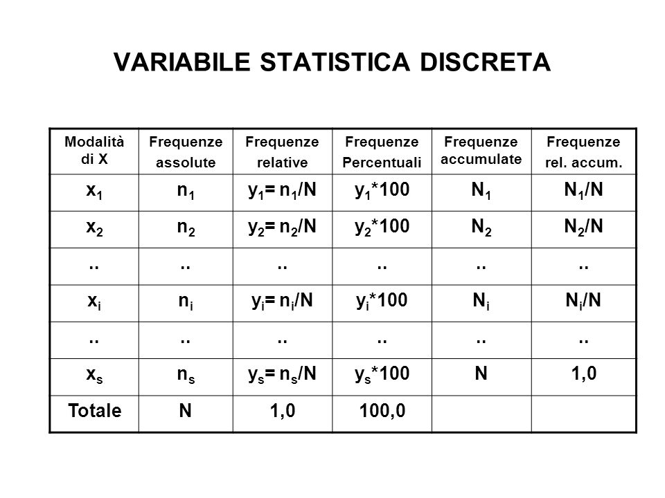 VARIABILE STATISTICA DISCRETA Modalità di X Frequenze assolute Frequenze relative Frequenze Percentuali Frequenze accumulate Frequenze rel. accum. x1x