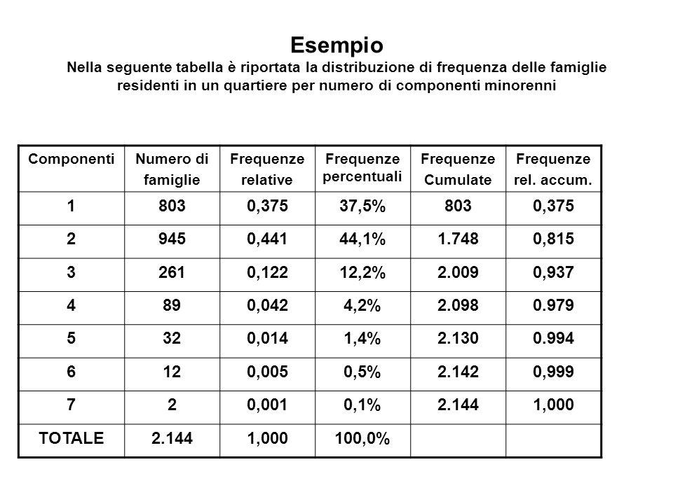 Esempio Nella seguente tabella è riportata la distribuzione di frequenza delle famiglie residenti in un quartiere per numero di componenti minorenni C