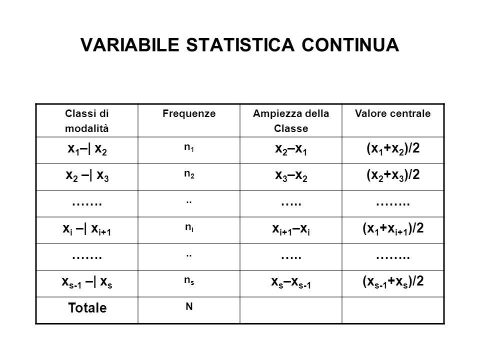 VARIABILE STATISTICA CONTINUA Classi di modalità FrequenzeAmpiezza della Classe Valore centrale x 1 –  x 2 n1n1 x 2 –x 1 (x 1 +x 2 )/2 x 2 –  x 3 n2n2