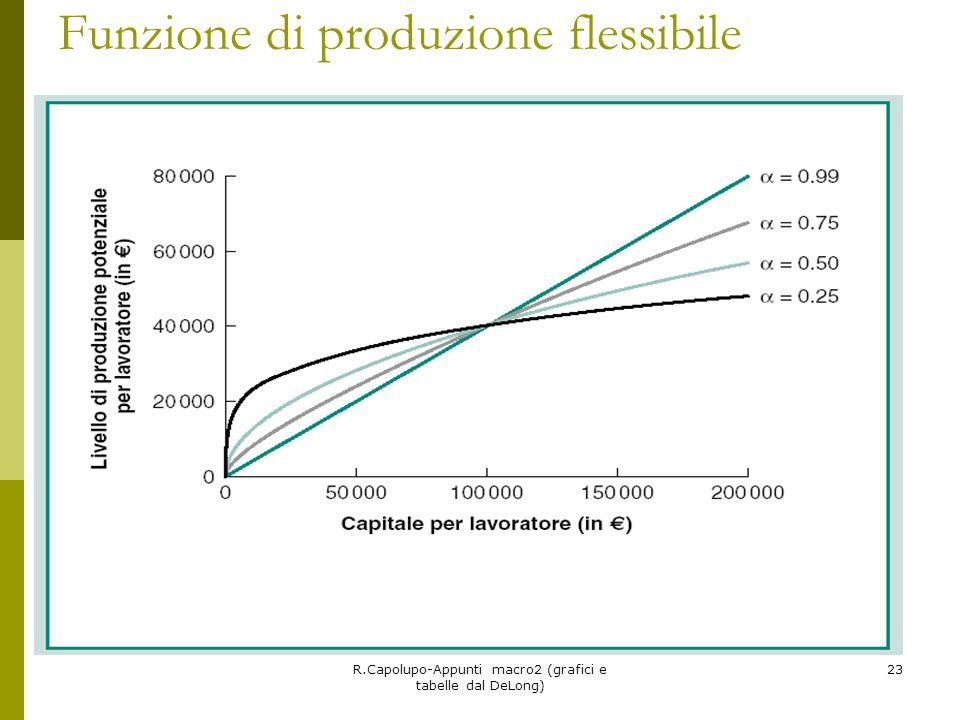 R.Capolupo-Appunti macro2 (grafici e tabelle dal DeLong) 23 Funzione di produzione flessibile