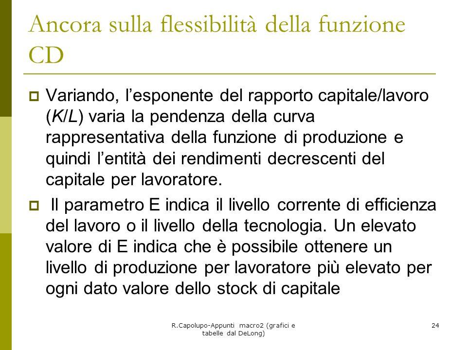 R.Capolupo-Appunti macro2 (grafici e tabelle dal DeLong) 24 Ancora sulla flessibilità della funzione CD Variando, lesponente del rapporto capitale/lav