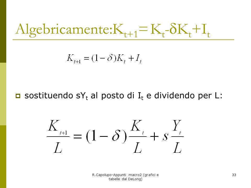 R.Capolupo-Appunti macro2 (grafici e tabelle dal DeLong) 33 Algebricamente:K t+1 = K t - K t +I t sostituendo sY t al posto di I t e dividendo per L: