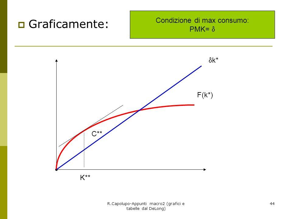 R.Capolupo-Appunti macro2 (grafici e tabelle dal DeLong) 44 Graficamente: K** C** k* F(k*) Condizione di max consumo: PMK=