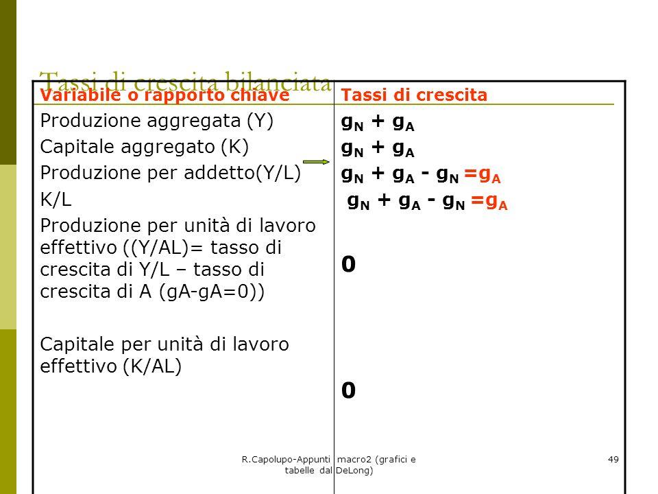 R.Capolupo-Appunti macro2 (grafici e tabelle dal DeLong) 49 Tassi di crescita bilanciata Variabile o rapporto chiave Produzione aggregata (Y) Capitale