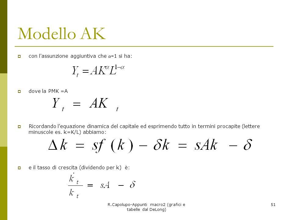 R.Capolupo-Appunti macro2 (grafici e tabelle dal DeLong) 51 Modello AK con l'assunzione aggiuntiva che 1 si ha: dove la PMK =A Ricordando l'equazione