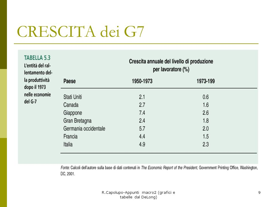 R.Capolupo-Appunti macro2 (grafici e tabelle dal DeLong) 9 CRESCITA dei G7