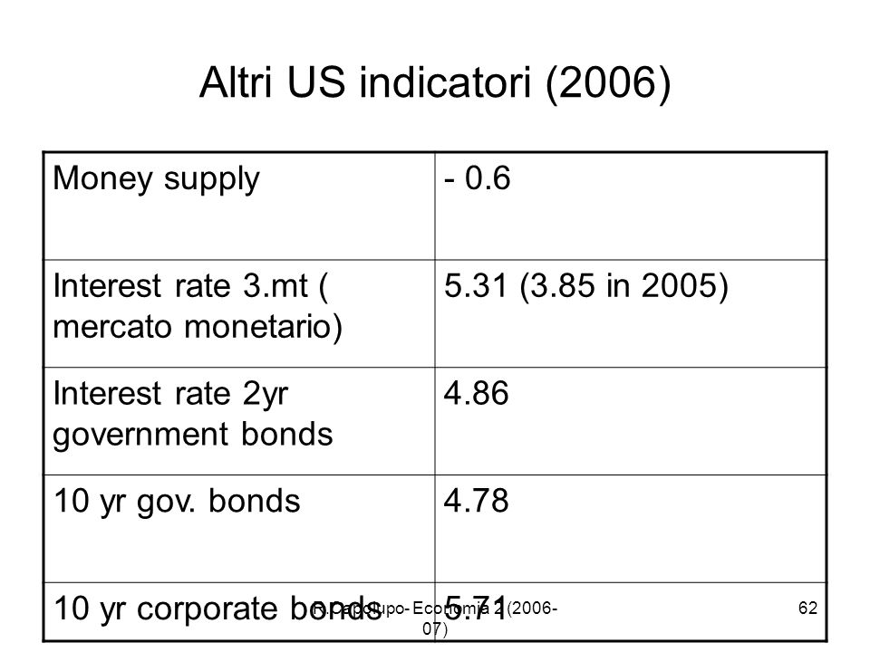 R.Capolupo- Economia 2 (2006- 07) 62 Altri US indicatori (2006) Money supply- 0.6 Interest rate 3.mt ( mercato monetario) 5.31 (3.85 in 2005) Interest