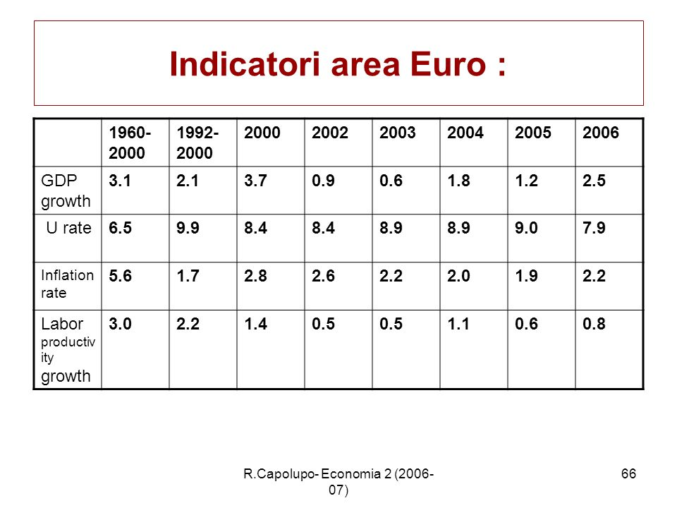 R.Capolupo- Economia 2 (2006- 07) 66 Indicatori area Euro : 1960- 2000 1992- 2000 200020022003200420052006 GDP growth 3.12.13.70.90.61.81.22.5 U rate6