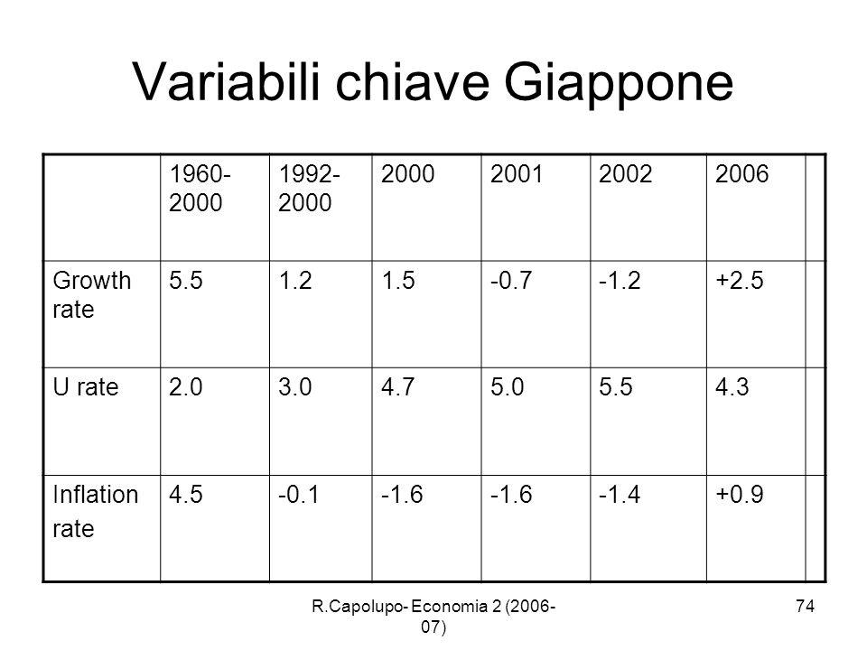 R.Capolupo- Economia 2 (2006- 07) 74 Variabili chiave Giappone 1960- 2000 1992- 2000 2000200120022006 Growth rate 5.51.21.5-0.7-1.2+2.5 U rate2.03.04.