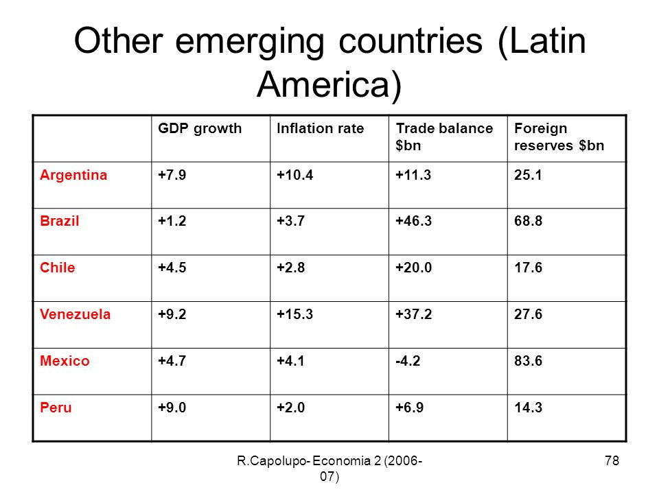 R.Capolupo- Economia 2 (2006- 07) 78 Other emerging countries (Latin America) GDP growthInflation rateTrade balance $bn Foreign reserves $bn Argentina