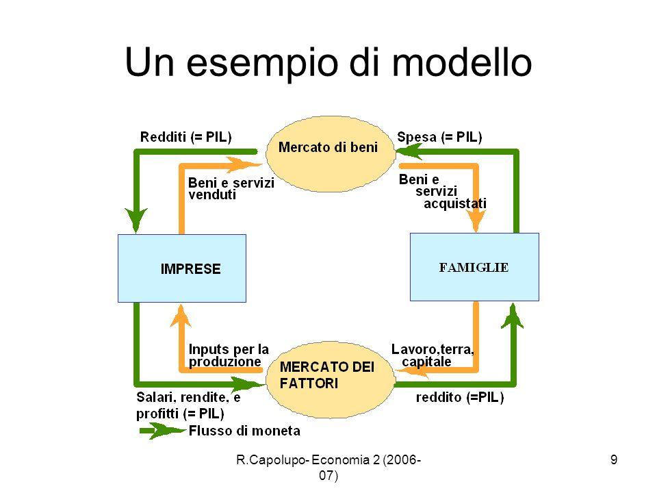 R.Capolupo- Economia 2 (2006- 07) 9 Un esempio di modello