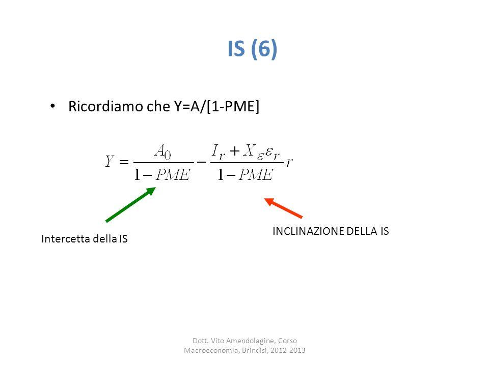 IS (6) Ricordiamo che Y=A/[1-PME] INCLINAZIONE DELLA IS Intercetta della IS