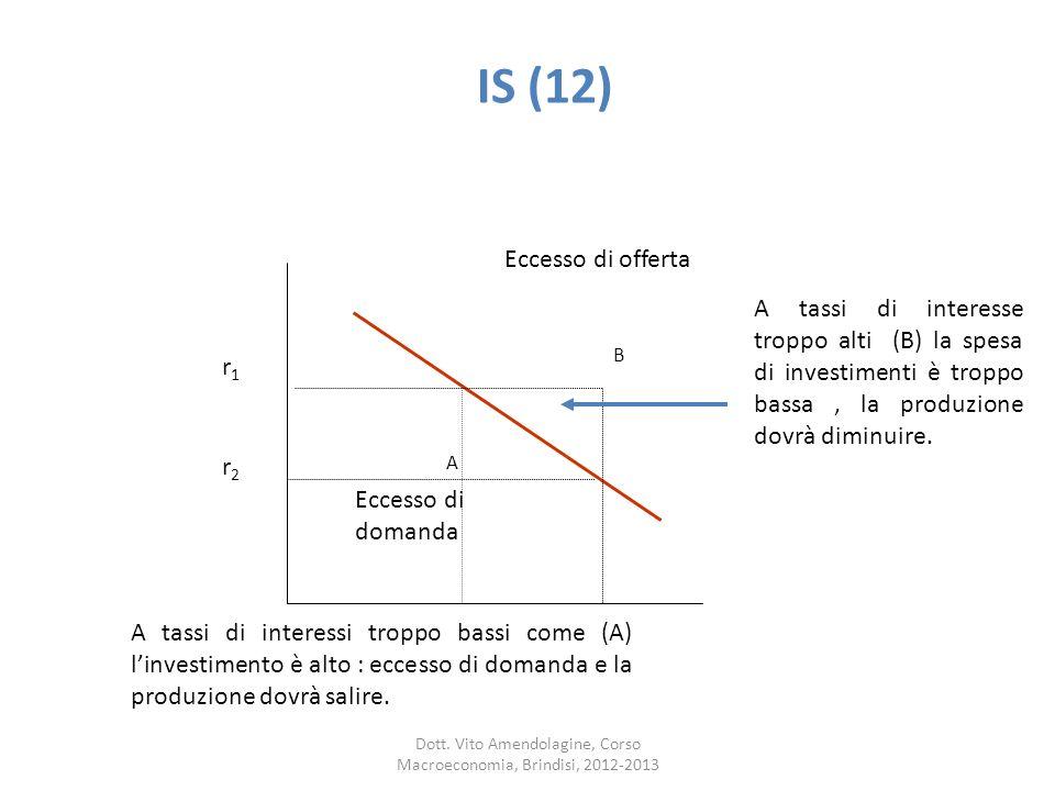 IS (12) B A r1r1 r2r2 Eccesso di offerta Eccesso di domanda A tassi di interesse troppo alti (B) la spesa di investimenti è troppo bassa, la produzione dovrà diminuire.