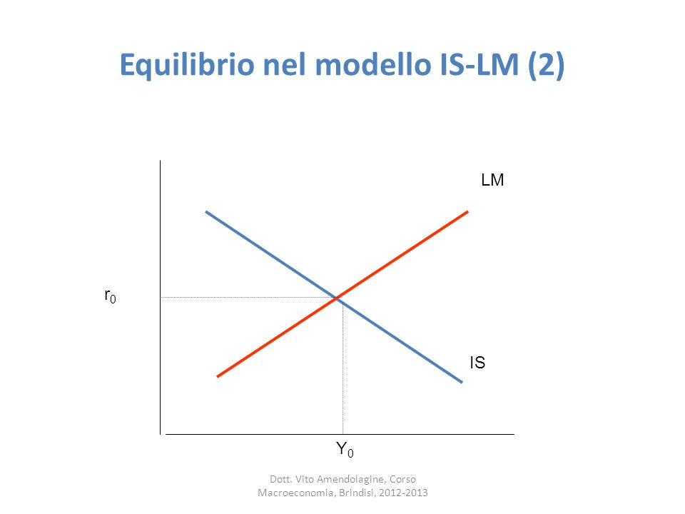 Equilibrio nel modello IS-LM (2) IS LM Y 0 r0r0