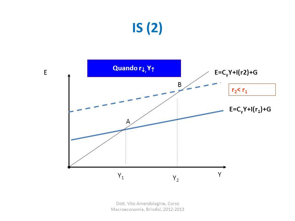 IS (2) A B E=C y Y+I(r 1 )+G E=C y Y+I(r2)+G r 2 < r 1 Y2Y2 E Quando r, Y Y 1 Y