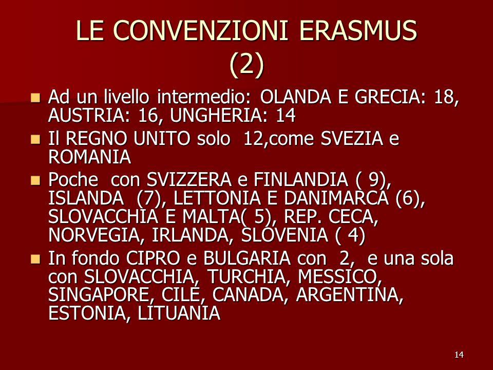 14 LE CONVENZIONI ERASMUS (2) Ad un livello intermedio: OLANDA E GRECIA: 18, AUSTRIA: 16, UNGHERIA: 14 Ad un livello intermedio: OLANDA E GRECIA: 18,